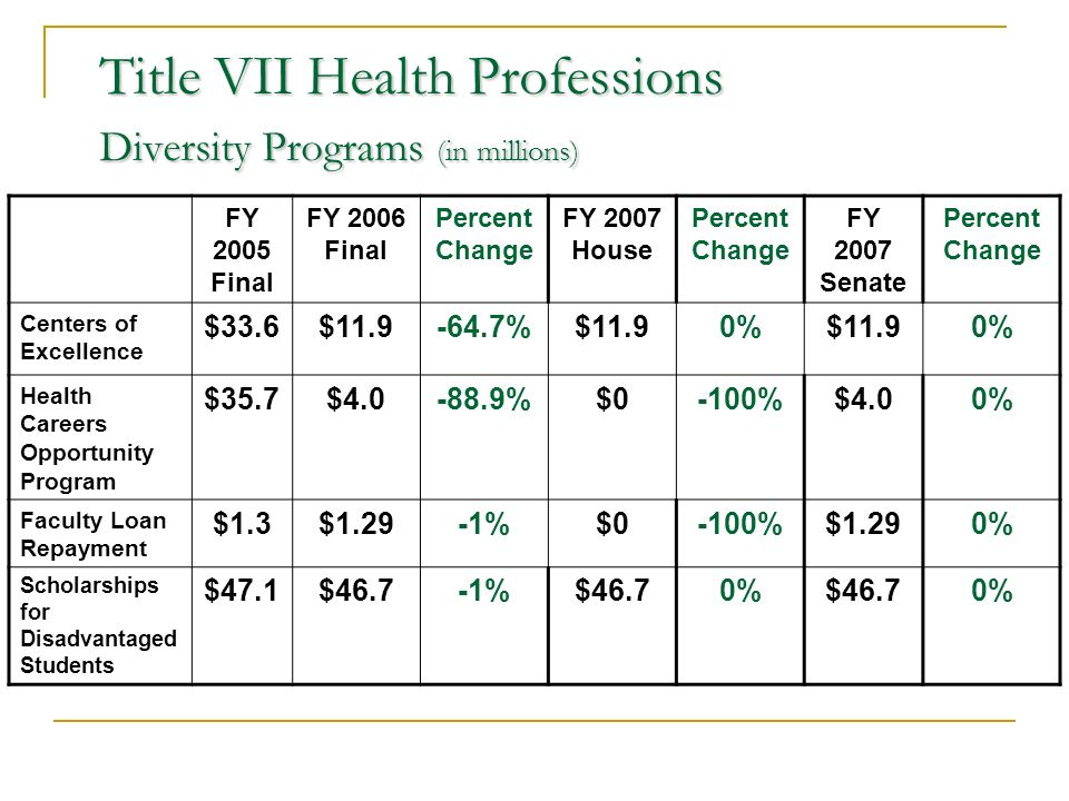 Title VII Health Professions Diversity Programs (in millions) FY 2005 Final FY 2006 Final Percent Change FY 2007 House Percent Change FY 2007 Senate Percent Change Centers of Excellence $33.6$11.9-64.7%$11.90%$11.90% Health Careers Opportunity Program $35.7$4.0-88.9%$0-100%$4.00% Faculty Loan Repayment $1.3$1.29-1%$0-100%$1.290% Scholarships for Disadvantaged Students $47.1$46.7-1%$46.70%$46.70%