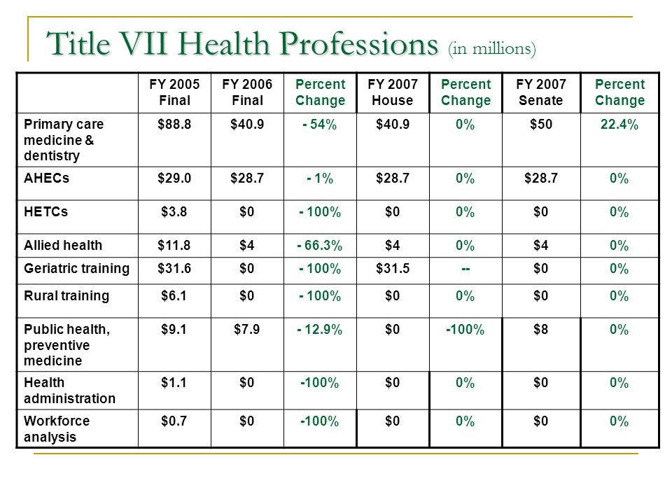 Title VII Health Professions Title VII Health Professions (in millions) FY 2005 Final FY 2006 Final Percent Change FY 2007 House Percent Change FY 2007 Senate Percent Change Primary care medicine & dentistry $88.8$40.9- 54%$40.90%$5022.4% AHECs$29.0$28.7- 1%$28.70%$28.70% HETCs$3.8$0- 100%$00%$00% Allied health$11.8$4- 66.3%$40%$40% Geriatric training$31.6$0- 100%$31.5--$00% Rural training$6.1$0- 100%$00%$00% Public health, preventive medicine $9.1$7.9- 12.9%$0-100%$80% Health administration $1.1$0-100%$00%$00% Workforce analysis $0.7$0-100%$00%$00%