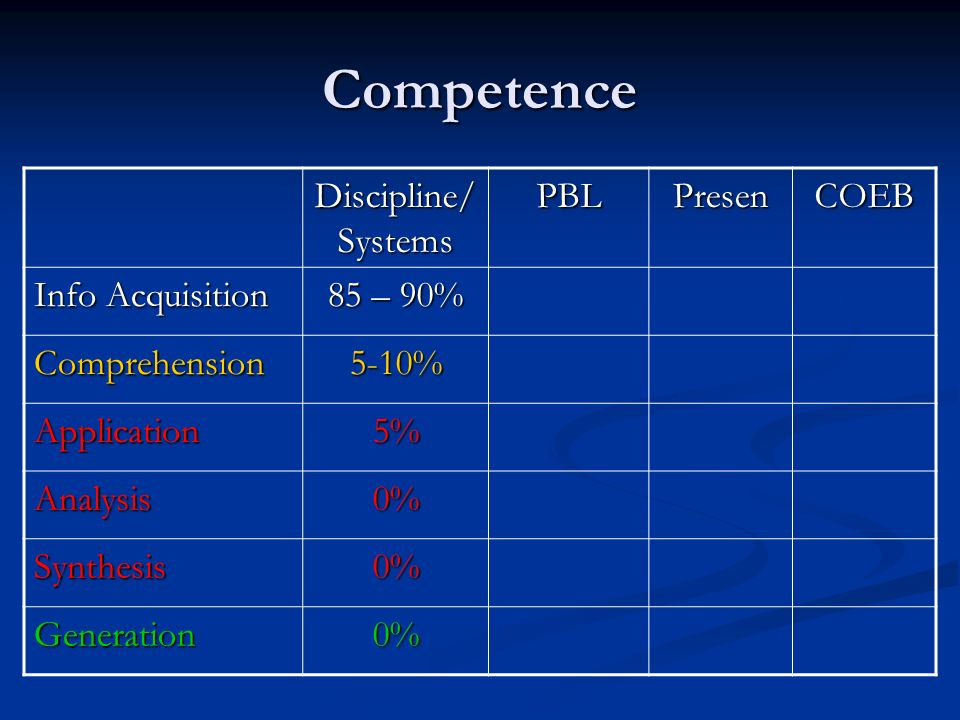 Competence Discipline/ Systems PBLPresenCOEB Info Acquisition 85 – 90% Comprehension5-10% Application5% Analysis0% Synthesis0% Generation0%