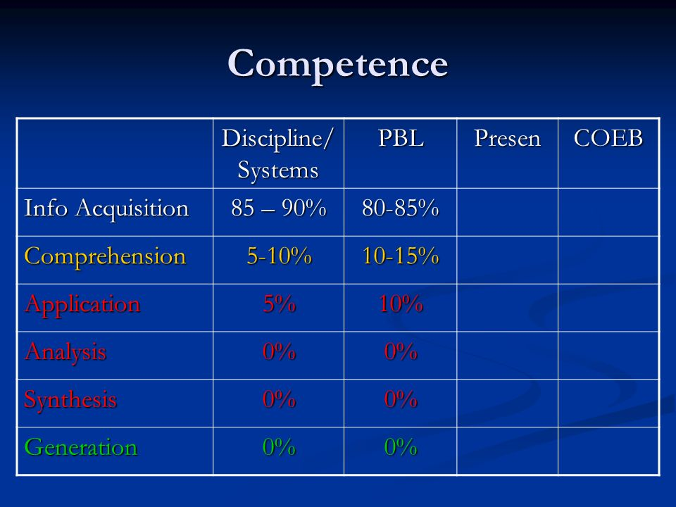 Competence Discipline/ Systems PBLPresenCOEB Info Acquisition 85 – 90% 80-85% Comprehension5-10%10-15% Application5%10% Analysis0%0% Synthesis0%0% Generation0%0%