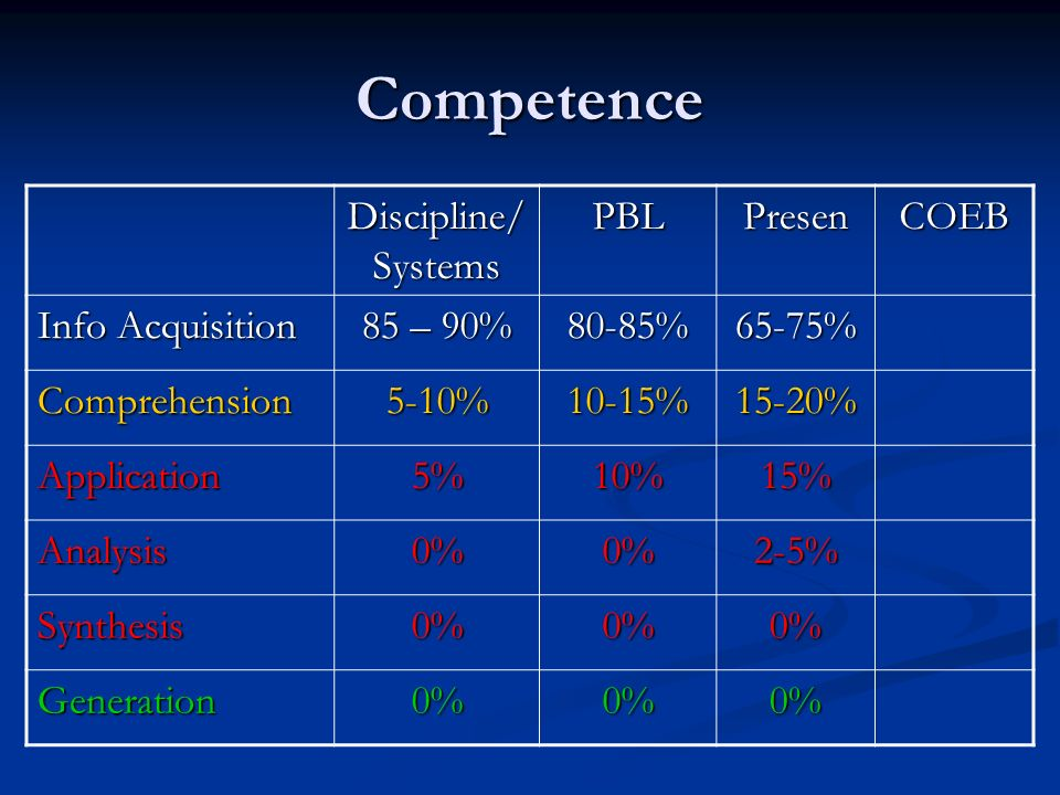 Competence Discipline/ Systems PBLPresenCOEB Info Acquisition 85 – 90% 80-85%65-75% Comprehension5-10%10-15%15-20% Application5%10%15% Analysis0%0%2-5% Synthesis0%0%0% Generation0%0%0%