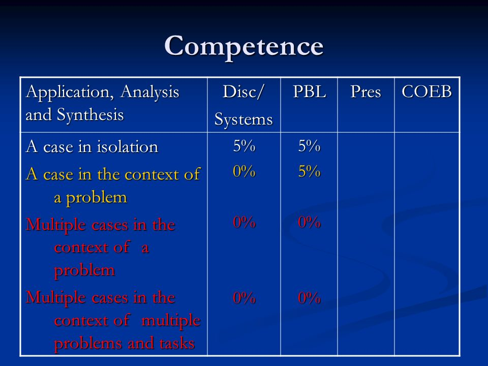 Competence Application, Analysis and Synthesis Disc/SystemsPBLPresCOEB A case in isolation A case in the context of a problem Multiple cases in the context of a problem Multiple cases in the context of multiple problems and tasks 5%0%0%0%5%5%0%0%