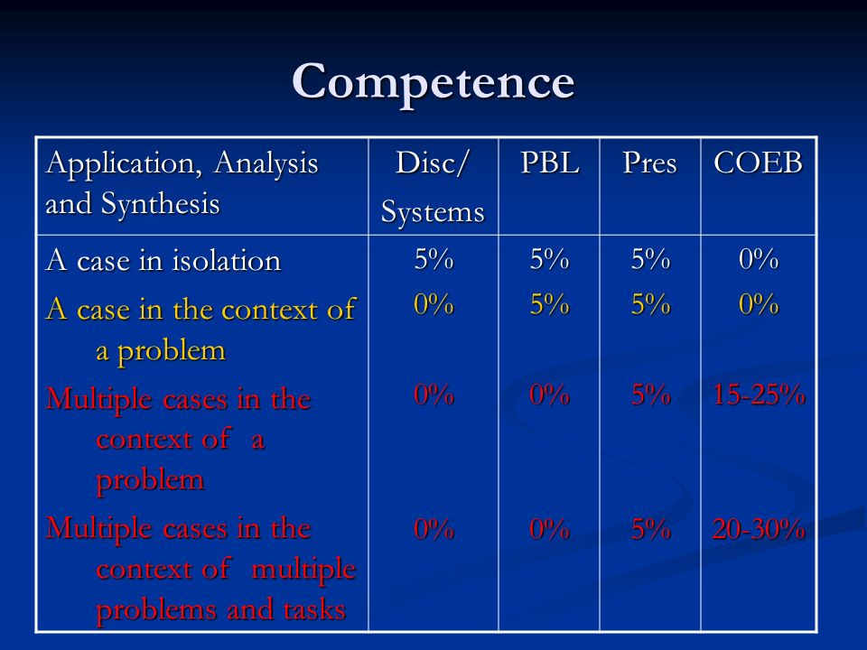 Competence Application, Analysis and Synthesis Disc/SystemsPBLPresCOEB A case in isolation A case in the context of a problem Multiple cases in the context of a problem Multiple cases in the context of multiple problems and tasks 5%0%0%0%5%5%0%0%5%5%5%5%0%0%15-25%20-30%