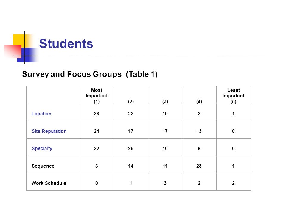 Students Survey and Focus Groups (Table 1) Most Important (1) (2) (3) (4) Least Important (5) Location 28 22 19 2 1 Site Reputation 24 17 17 13 0 Specialty 22 26 16 8 0 Sequence 3 14 11 23 1 Work Schedule 0 1 3 2 2