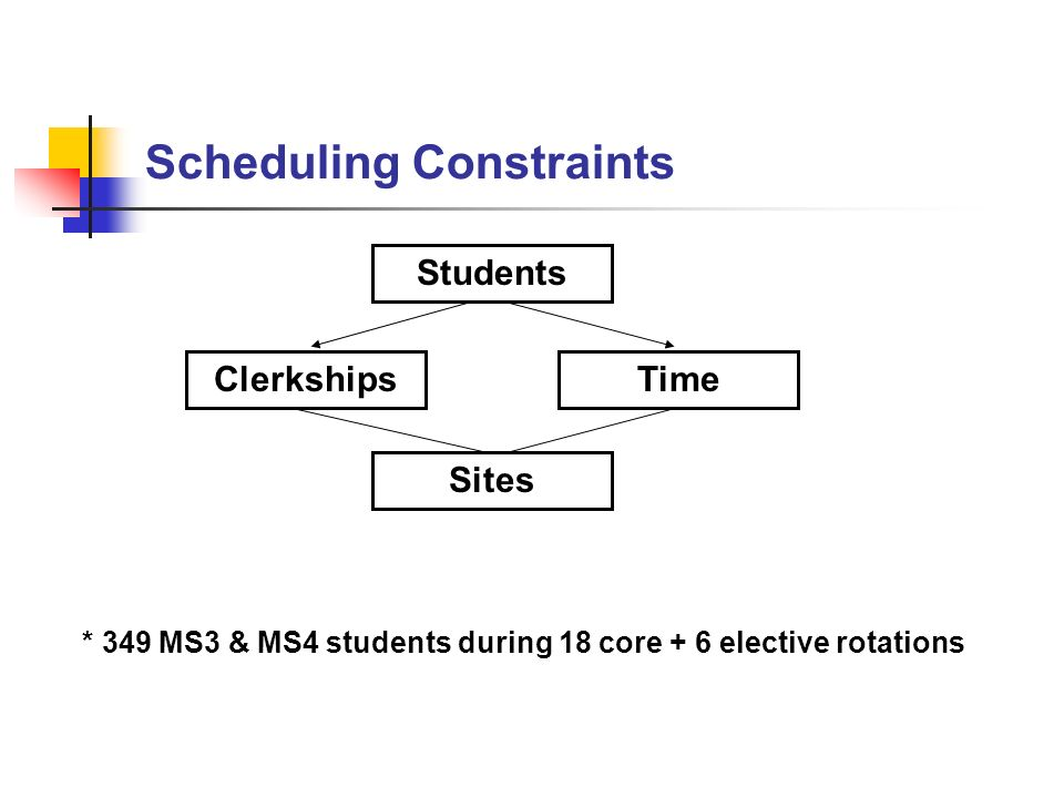 Literature Review Three basic scheduling models Zero-one no student preference considered Lottery introduce an objective fairness Computerized algorithm sequence or site