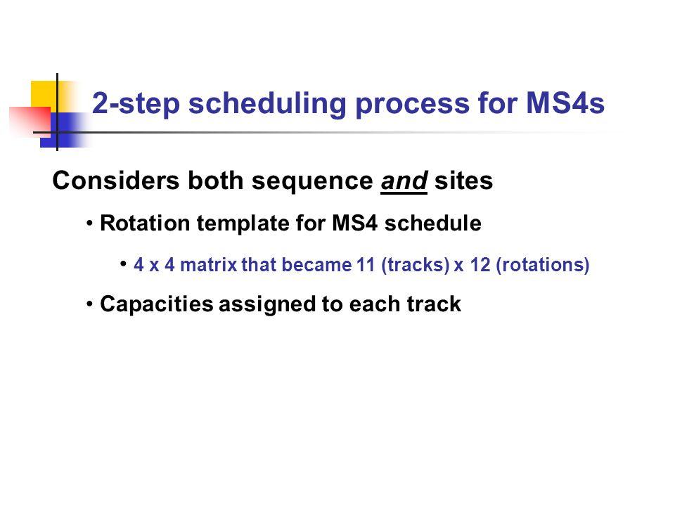 Scheduling Matrix (Table 2) 2-step scheduling process for MS4s Options123456789101112 AIM CISEEESFMEOMEEM BIM CISEEFMOMESEEME CIM CISEEEMEEOMSFME DEECISIM EEEMESOM EEMECISIM ESEEOME FESCISIM EOMEEMEE GEECISOMEMEIM EES HEEMCISSOMEIM EEE IOMECISEMESIM EEE JSECISEEOMEMEEIM KEOMCISESEEEMEIM