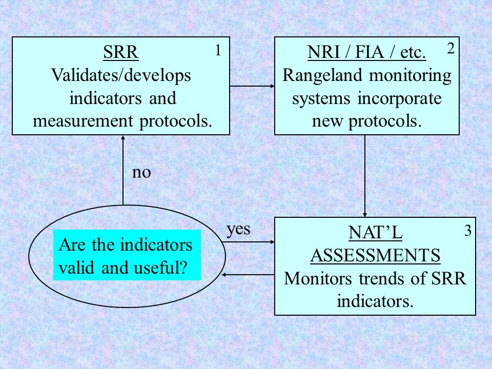 SRR Validates/develops indicators and measurement protocols. NRI / FIA / etc. Rangeland monitoring systems incorporate new protocols. NATL ASSESSMENTS