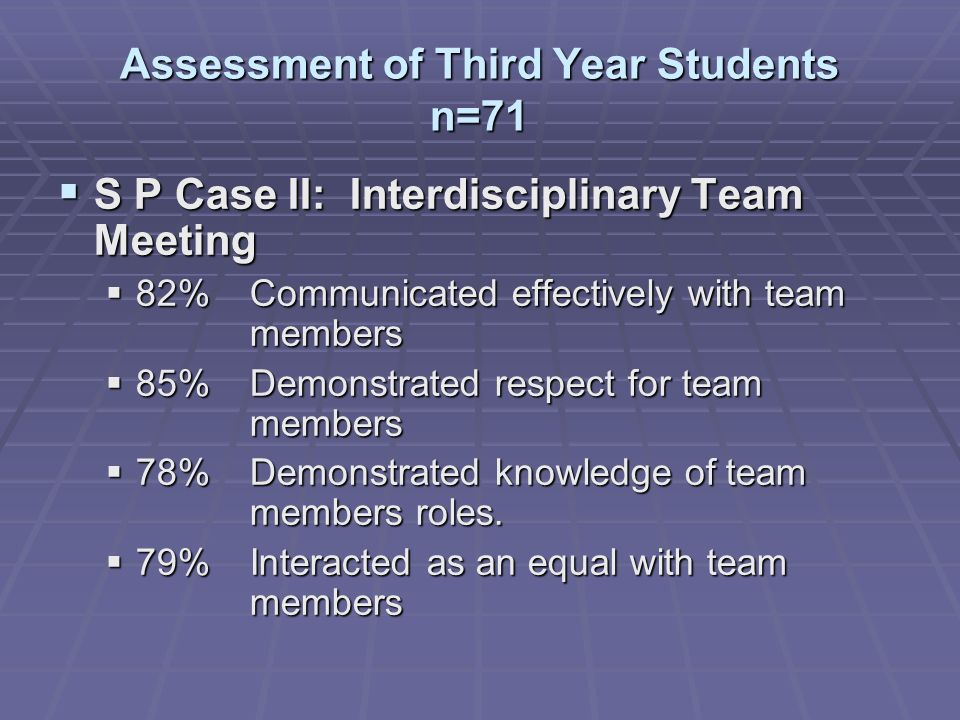Assessment of Third Year Students n=71 S P Case II: Interdisciplinary Team Meeting S P Case II: Interdisciplinary Team Meeting 82% Communicated effectively with team members 82% Communicated effectively with team members 85%Demonstrated respect for team members 85%Demonstrated respect for team members 78%Demonstrated knowledge of team members roles.
