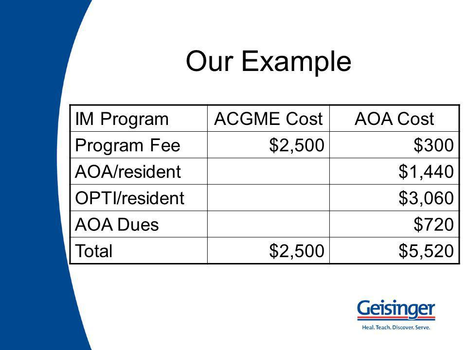 IM ProgramACGME CostAOA Cost Program Fee$2,500$300 AOA/resident$1,440 OPTI/resident$3,060 AOA Dues$720 Total$2,500$5,520 Our Example