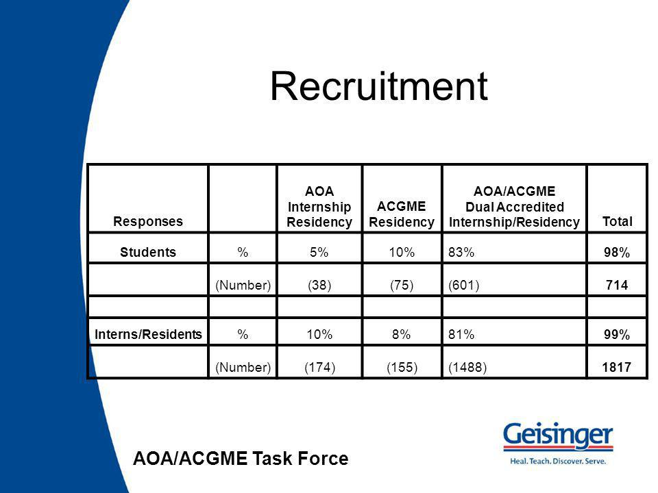Responses AOA Internship Residency ACGME Residency AOA/ACGME Dual Accredited Internship/ResidencyTotal Students%5%10%83%98% (Number)(38)(75)(601)714 Interns/Residents%10%8%81%99% (Number)(174)(155)(1488)1817 AOA/ACGME Task Force Recruitment