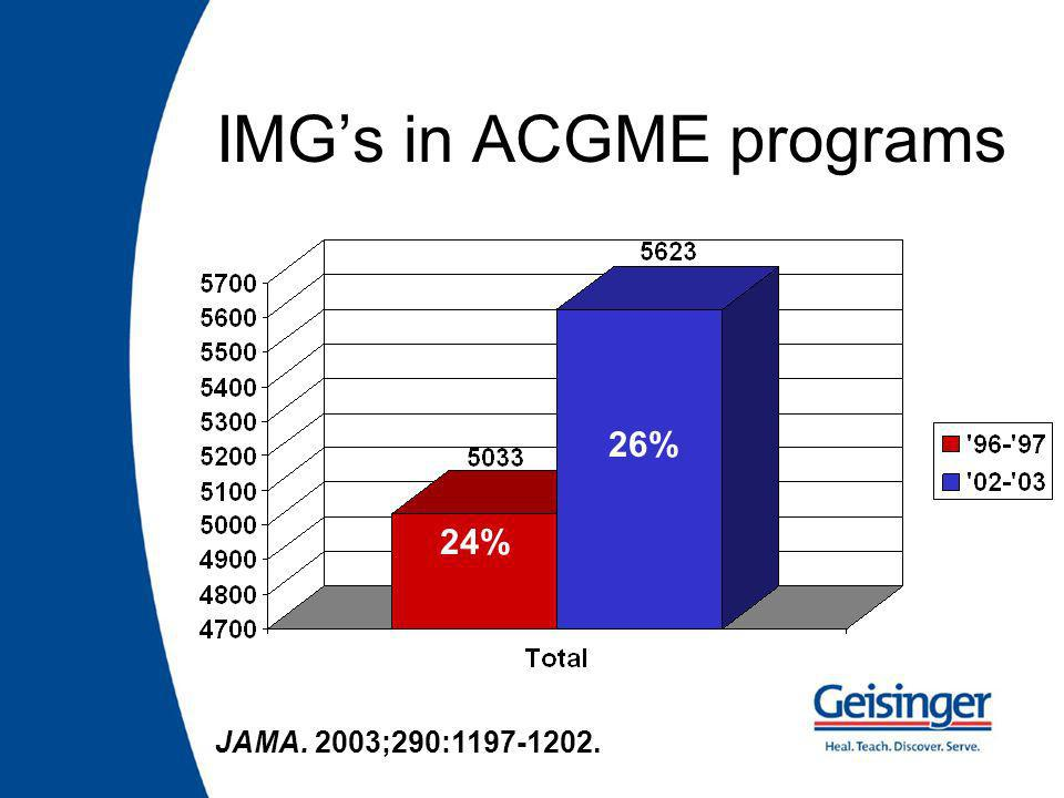 IMGs in ACGME programs 24% 26% JAMA. 2003;290: