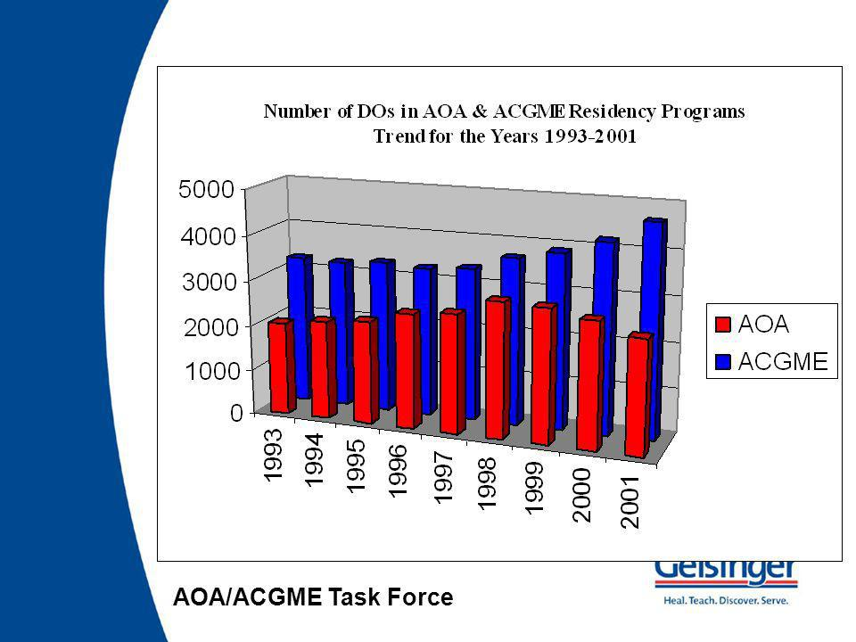 DOs in ACGME programs 2.9% 6.0% JAMA. 2003;290:1197-1202.