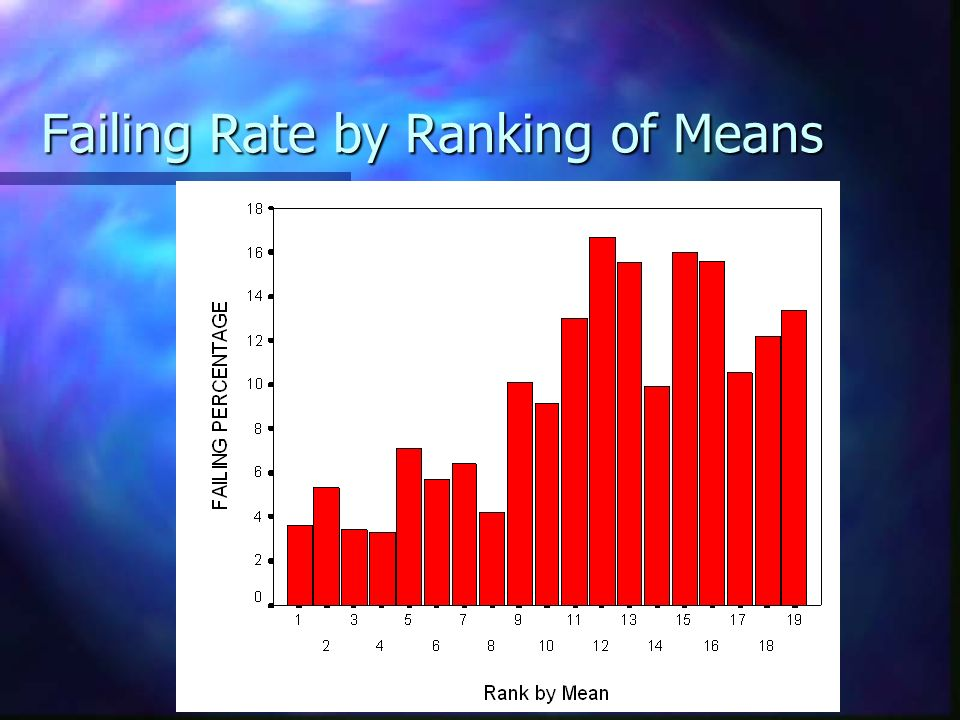 Failing Rate by Ranking of Means