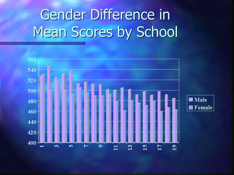 Gender Difference in Mean Scores by School