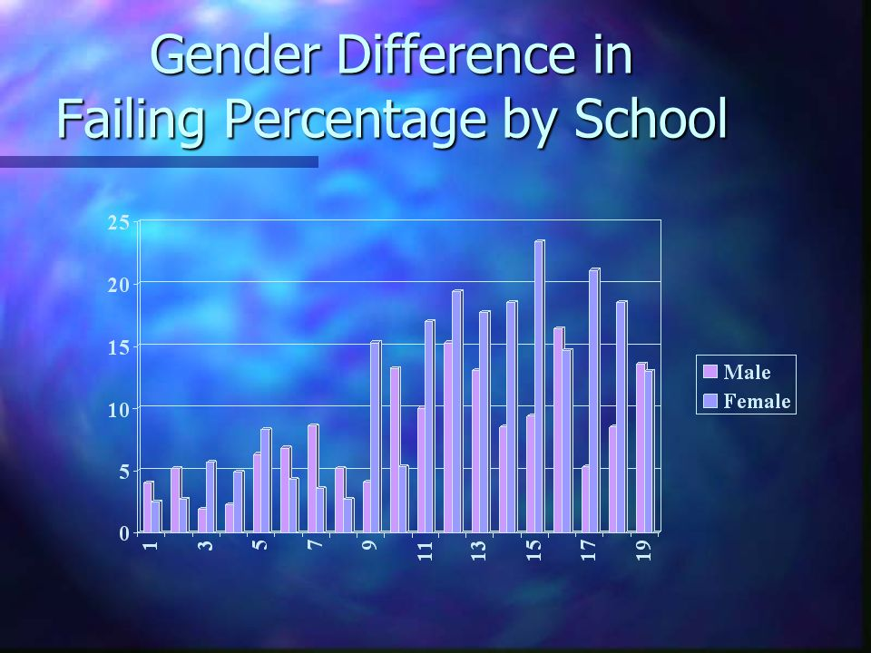 Gender Difference in Failing Percentage by School