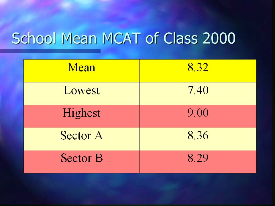 School Mean MCAT of Class 2000