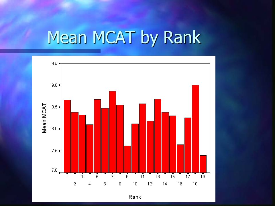 Mean MCAT by Rank