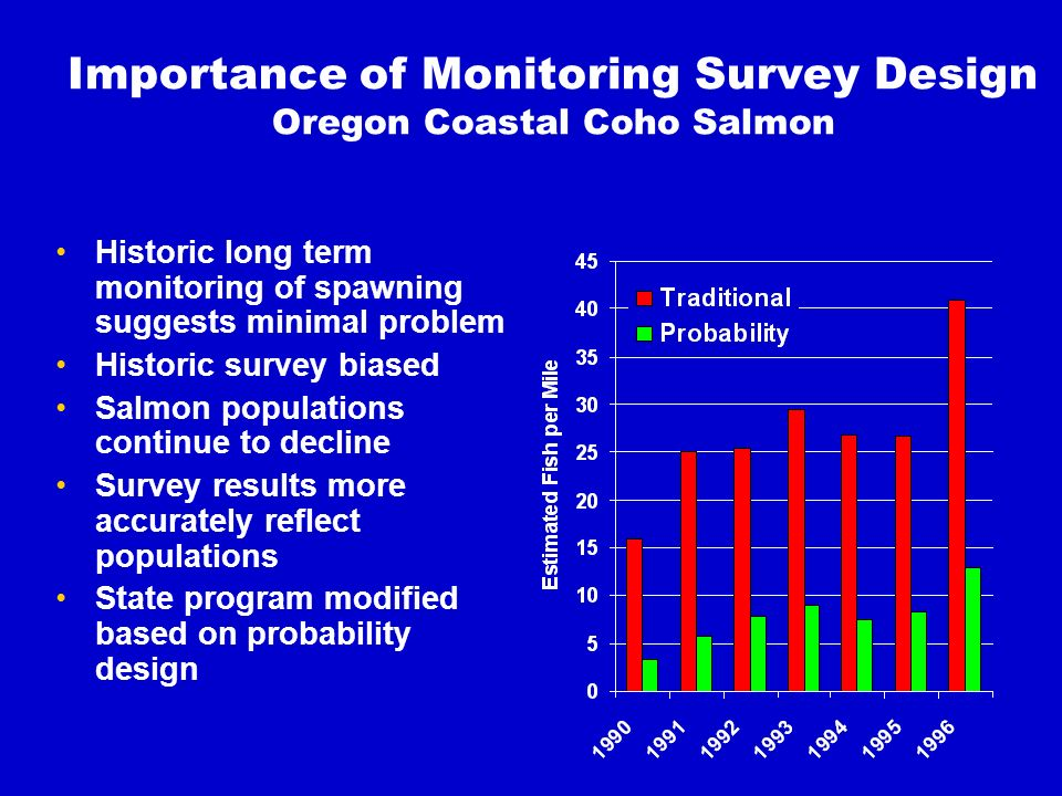 Importance of Monitoring Survey Design Oregon Coastal Coho Salmon Historic long term monitoring of spawning suggests minimal problem Historic survey biased Salmon populations continue to decline Survey results more accurately reflect populations State program modified based on probability design