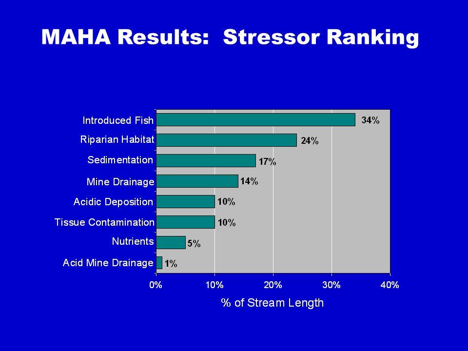 MAHA Results: Stressor Ranking