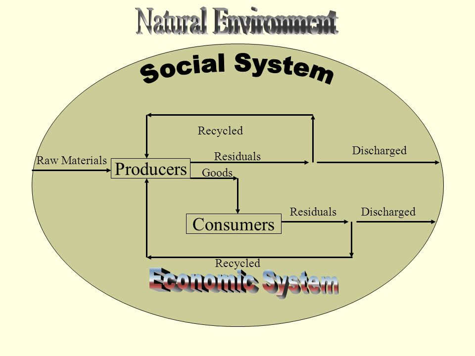 Producers Consumers Recycled Residuals Discharged Goods Raw Materials