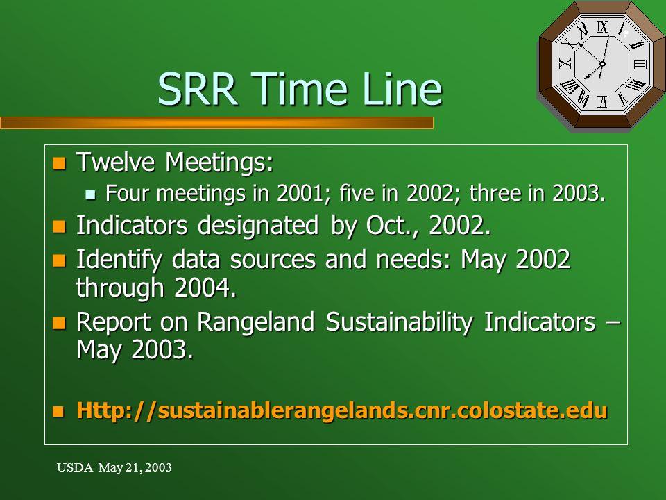 USDA May 21, 2003 SRR Time Line Twelve Meetings: Twelve Meetings: Four meetings in 2001; five in 2002; three in 2003. Four meetings in 2001; five in 2
