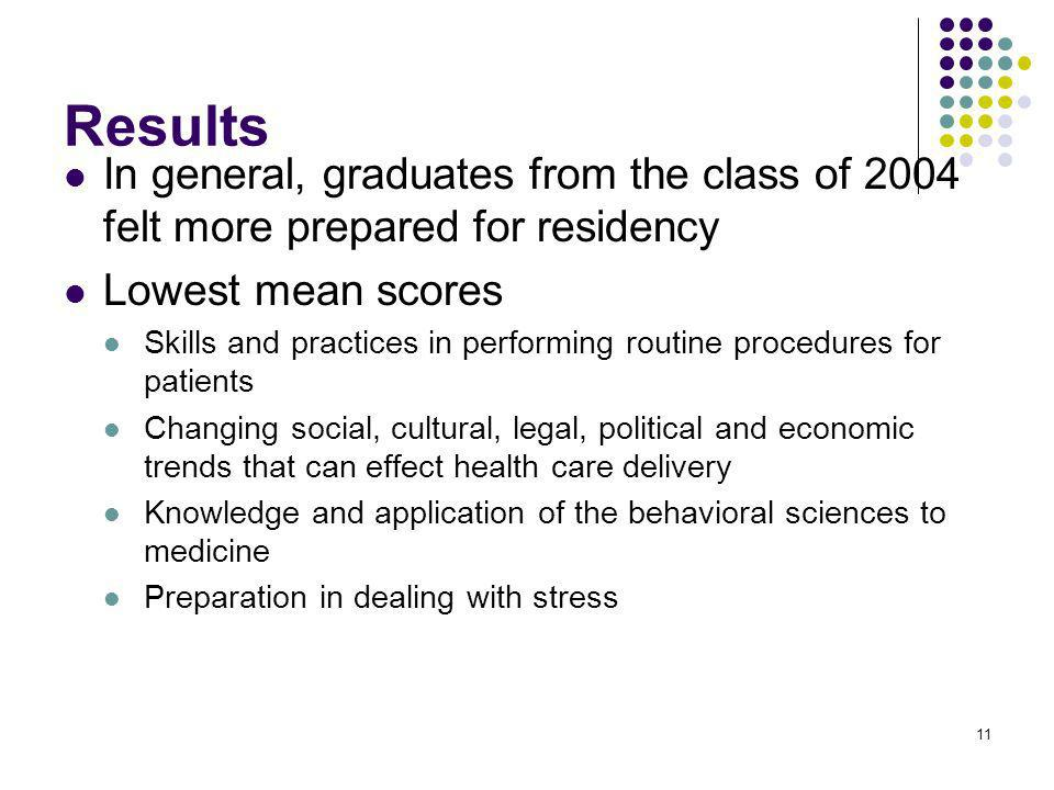 11 Results In general, graduates from the class of 2004 felt more prepared for residency Lowest mean scores Skills and practices in performing routine procedures for patients Changing social, cultural, legal, political and economic trends that can effect health care delivery Knowledge and application of the behavioral sciences to medicine Preparation in dealing with stress