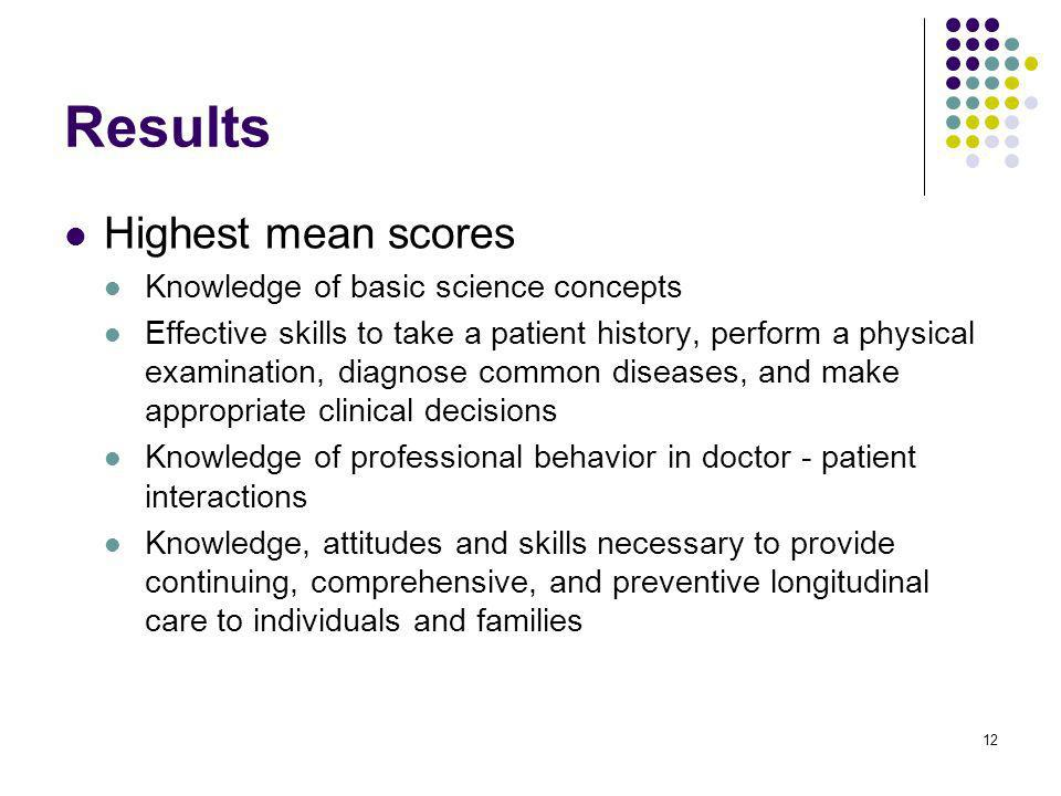 12 Results Highest mean scores Knowledge of basic science concepts Effective skills to take a patient history, perform a physical examination, diagnose common diseases, and make appropriate clinical decisions Knowledge of professional behavior in doctor - patient interactions Knowledge, attitudes and skills necessary to provide continuing, comprehensive, and preventive longitudinal care to individuals and families