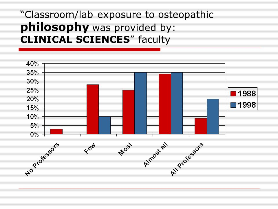 Classroom/lab exposure to osteopathic philosophy was provided by: CLINICAL SCIENCES faculty