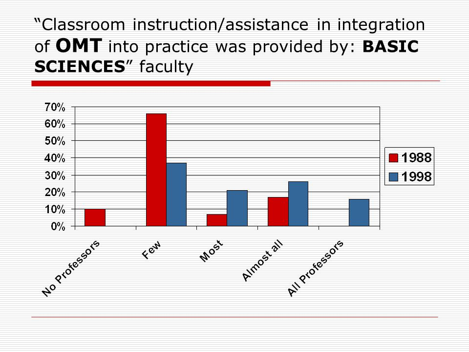 Classroom instruction/assistance in integration of OMT into practice was provided by: BASIC SCIENCES faculty