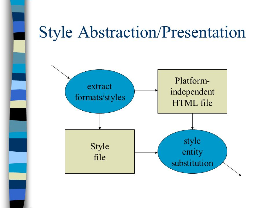 Style Abstraction/Presentation extract formats/styles style entity substitution Platform- independent HTML file Style file