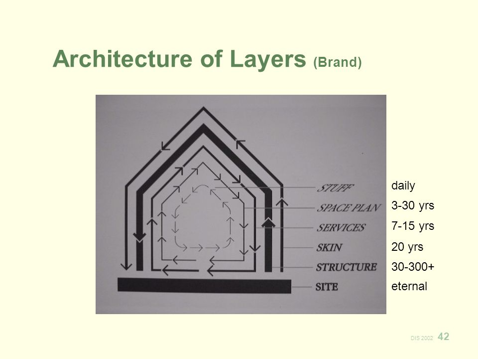 DIS 2002 42 Architecture of Layers (Brand) daily 3-30 yrs 7-15 yrs 20 yrs 30-300+ eternal