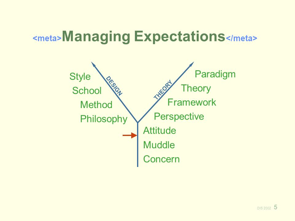 DIS 2002 5 Managing Expectations Style School Method Philosophy Paradigm Theory Framework Perspective Attitude Muddle Concern DESIGN THEORY