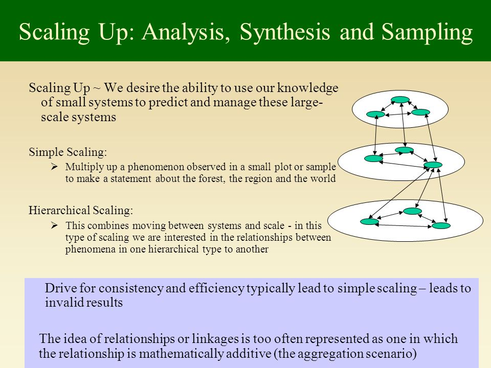 Scaling Up ~ We desire the ability to use our knowledge of small systems to predict and manage these large- scale systems Simple Scaling: Multiply up a phenomenon observed in a small plot or sample to make a statement about the forest, the region and the world Hierarchical Scaling: This combines moving between systems and scale - in this type of scaling we are interested in the relationships between phenomena in one hierarchical type to another Scaling Up: Analysis, Synthesis and Sampling Drive for consistency and efficiency typically lead to simple scaling – leads to invalid results The idea of relationships or linkages is too often represented as one in which the relationship is mathematically additive (the aggregation scenario)