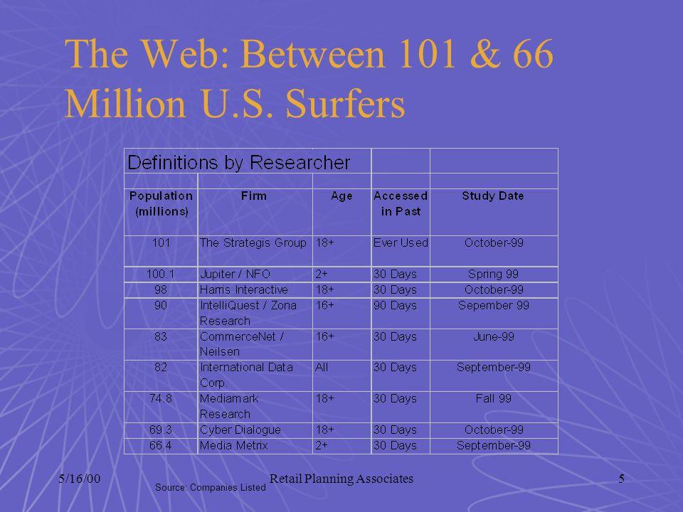 5/16/00Retail Planning Associates6 U.S. Internet Universe