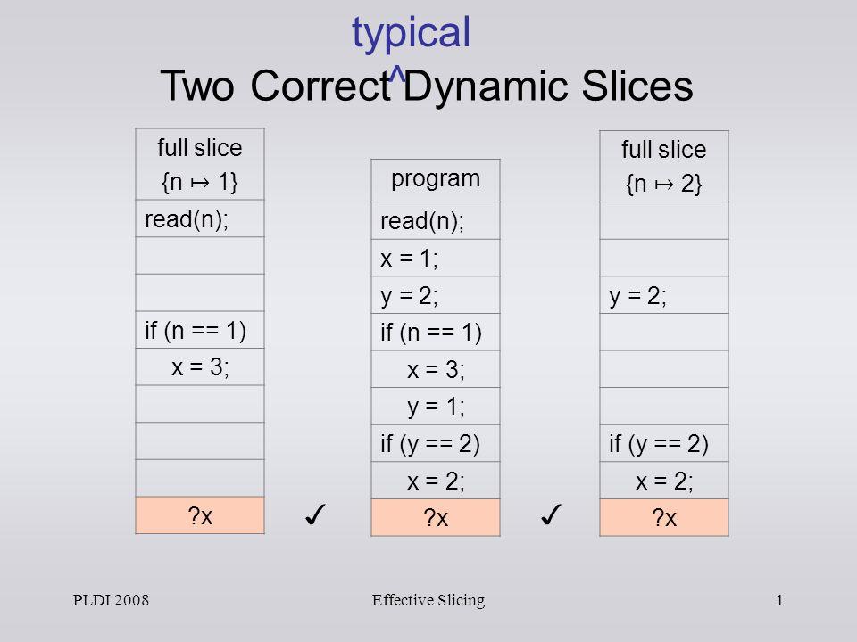 PLDI 2008Effective Slicing1 full slice {n 2} y = 2; if (y == 2) x = 2; ?x full slice {n 1} read(n); if (n == 1) x = 3; ?x program read(n); x = 1; y = 2; if (n == 1) x = 3; y = 1; if (y == 2) x = 2; ?x Two Correct Dynamic Slices typical ^