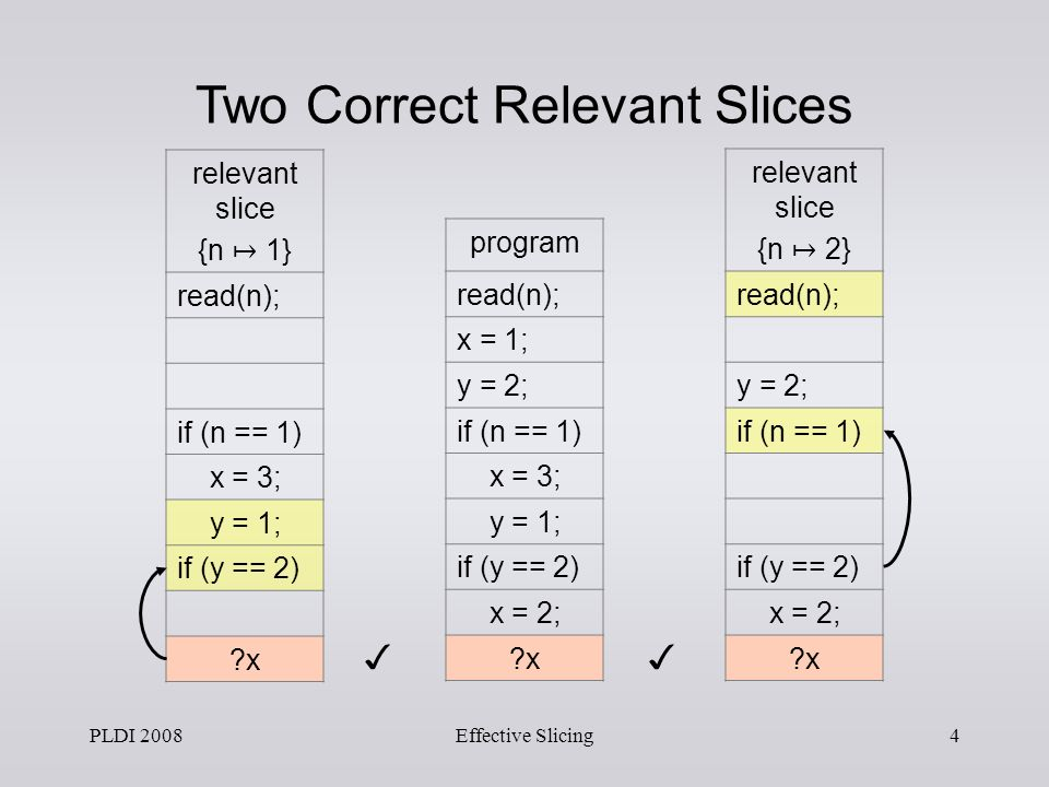 PLDI 2008Effective Slicing4 relevant slice {n 2} read(n); y = 2; if (n == 1) if (y == 2) x = 2; ?x relevant slice {n 1} read(n); if (n == 1) x = 3; y = 1; if (y == 2) ?x program read(n); x = 1; y = 2; if (n == 1) x = 3; y = 1; if (y == 2) x = 2; ?x Two Correct Relevant Slices
