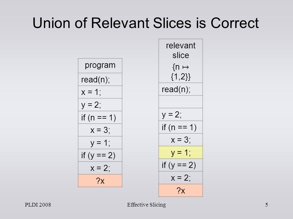 PLDI 2008Effective Slicing4 relevant slice {n 2} read(n); y = 2; if (n == 1) if (y == 2) x = 2; x relevant slice {n 1} read(n); if (n == 1) x = 3; y = 1; if (y == 2) x program read(n); x = 1; y = 2; if (n == 1) x = 3; y = 1; if (y == 2) x = 2; x Two Correct Relevant Slices