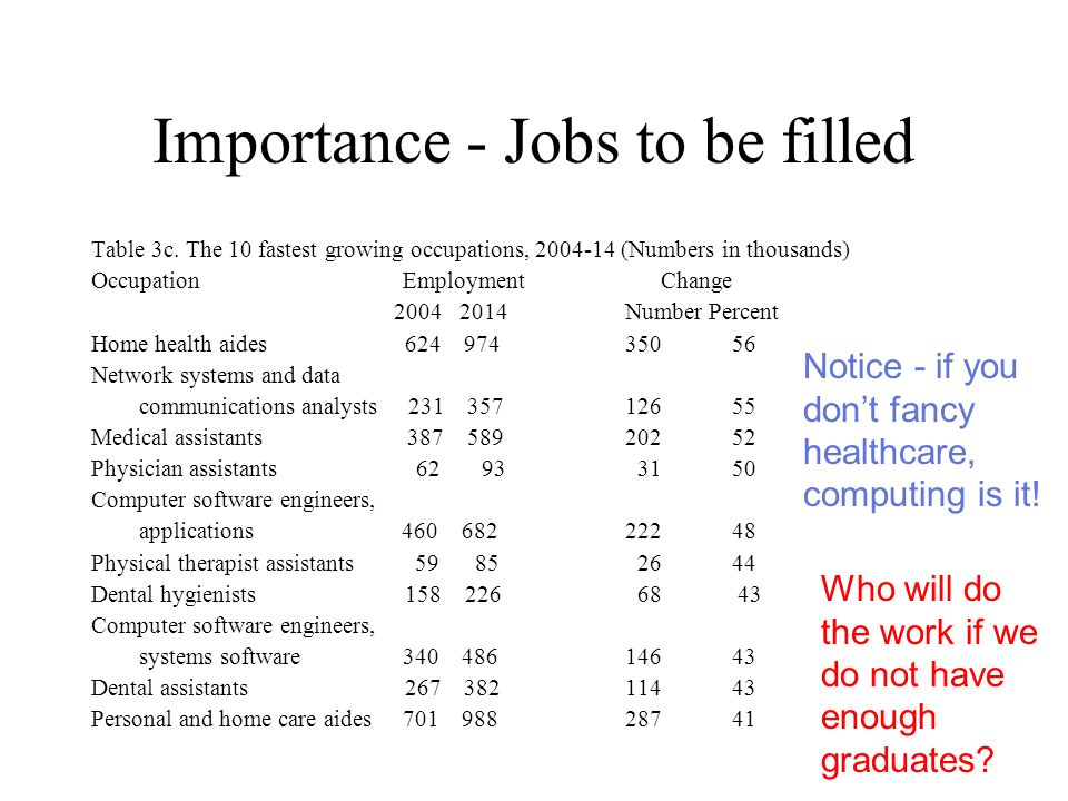 Importance - Jobs to be filled Table 3c.