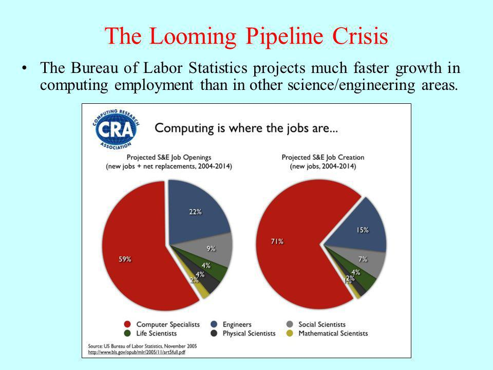 The Looming Pipeline Crisis The Bureau of Labor Statistics projects much faster growth in computing employment than in other science/engineering areas