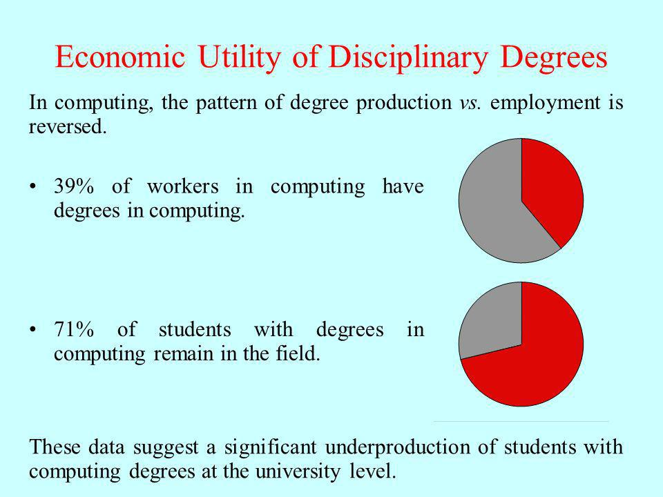 Economic Utility of Disciplinary Degrees In computing, the pattern of degree production vs. employment is reversed. 39% of workers in computing have d