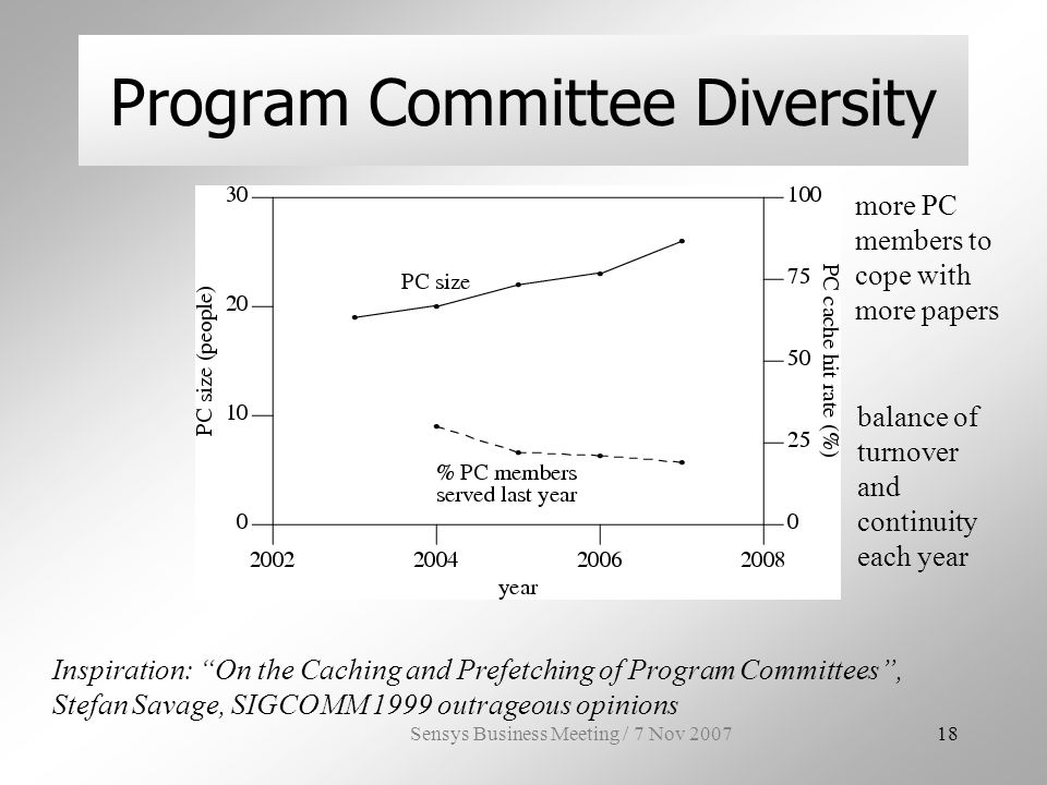 Sensys Business Meeting / 7 Nov Program Committee Diversity Inspiration: On the Caching and Prefetching of Program Committees, Stefan Savage, SIGCOMM 1999 outrageous opinions more PC members to cope with more papers balance of turnover and continuity each year