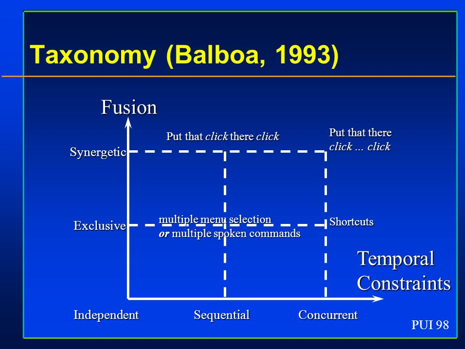 PUI 98 Taxonomy (Balboa, 1993) Fusion TemporalConstraints Synergetic Exclusive IndependentSequentialConcurrent Put that there click … click Put that c