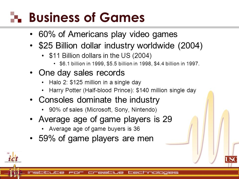 Business of Games 60% of Americans play video games $25 Billion dollar industry worldwide (2004) $11 Billion dollars in the US (2004) $6.1 billion in 1999, $5.5 billion in 1998, $4.4 billion in 1997.
