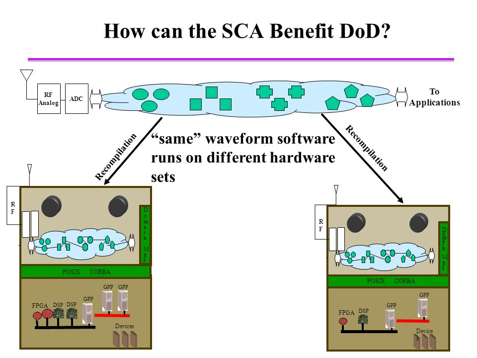 4 How can the SCA Benefit DoD.