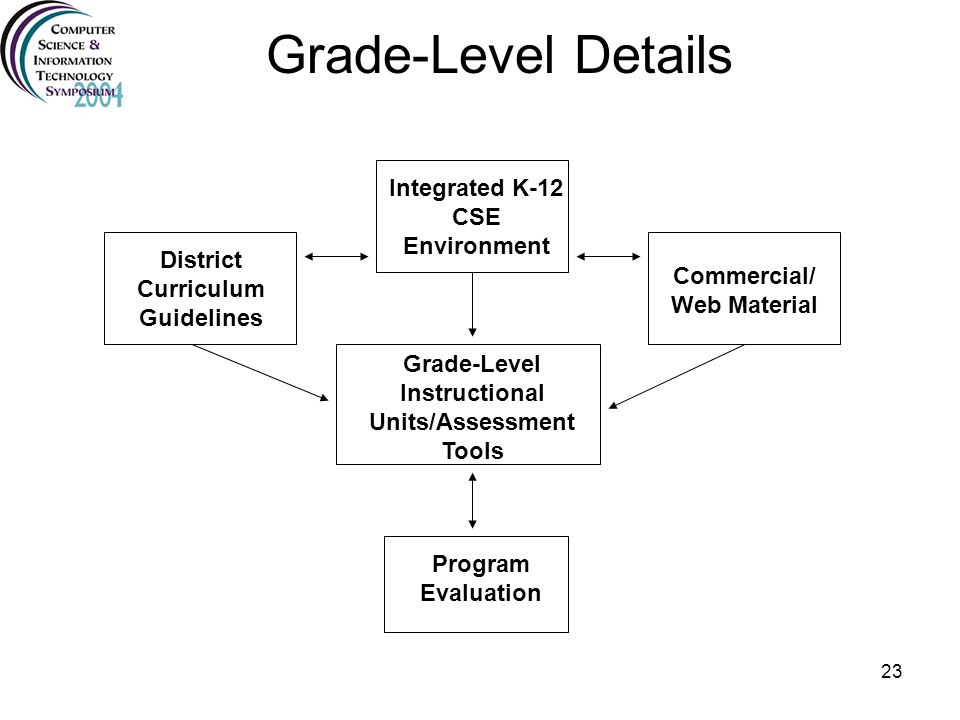 23 Grade-Level Details District Curriculum Guidelines Commercial/ Web Material Program Evaluation Integrated K-12 CSE Environment Grade-Level Instruct