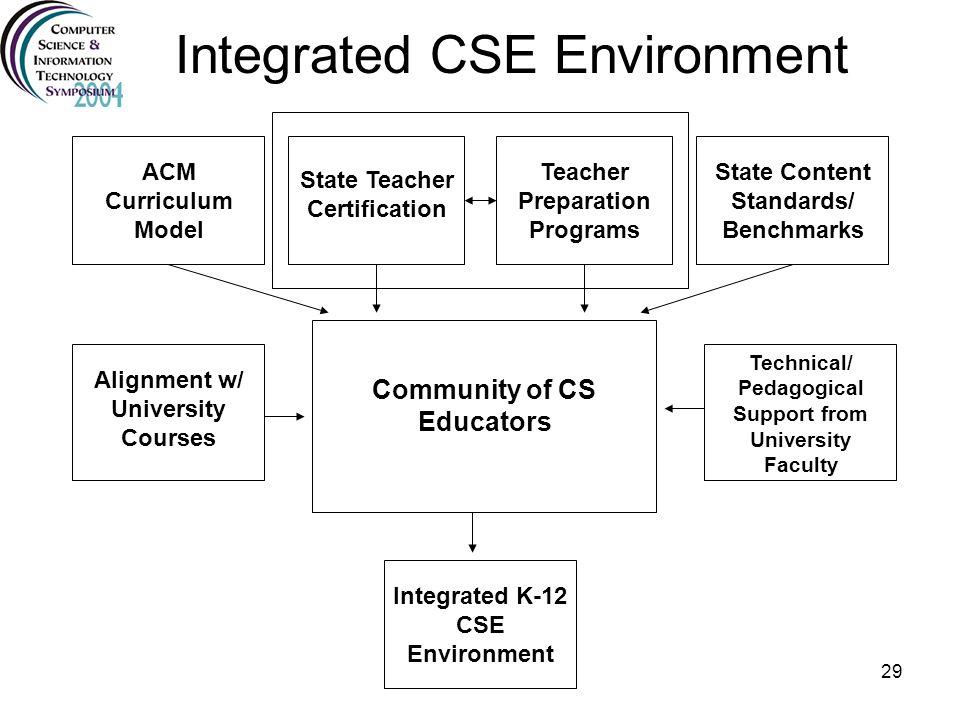 29 Integrated CSE Environment ACM Curriculum Model State Teacher Certification Teacher Preparation Programs State Content Standards/ Benchmarks Integr