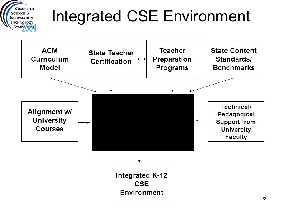 6 A Brief Overview of Recommendations Grade: K-8 9 or 10 10 or 11 11 or 12 Level I - Foundations of Computer Science Level II - CS in the Modern World Level III - CS as Analysis and Design Level IV - Topics in Computer Science
