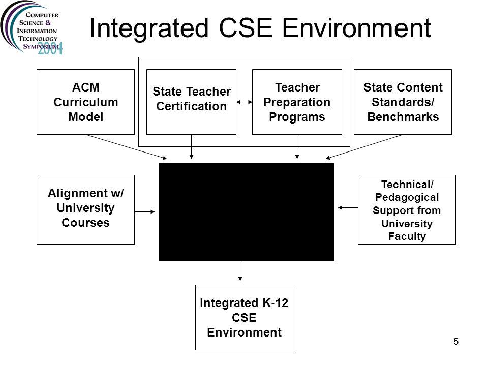 5 Integrated CSE Environment ACM Curriculum Model State Teacher Certification Teacher Preparation Programs State Content Standards/ Benchmarks Integra