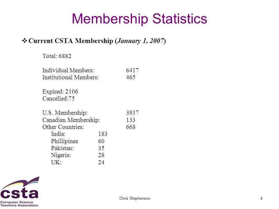 02/05/07Chris Stephenson4 Membership Statistics Current CSTA Membership (January 1, 2007) Total: 6882 Individual Members: 6417 Institutional Members: