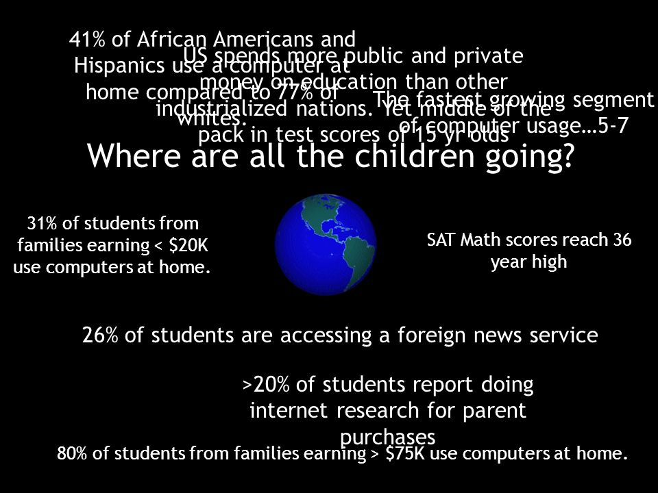 26% of students are accessing a foreign news service 41% of African Americans and Hispanics use a computer at home compared to 77% of whites.